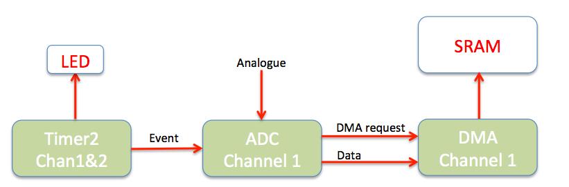 ADC_DMA demo
