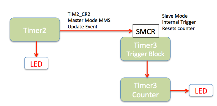 PWM with synchronized Counter Timers and CortexM3 Systick
