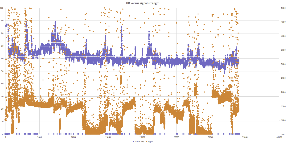Heart and respiration rate detection during sleep…  going